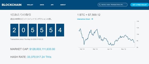 ビットコイン 1ブロック トランザクション数